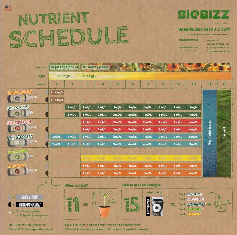 Biobizz feeding chart