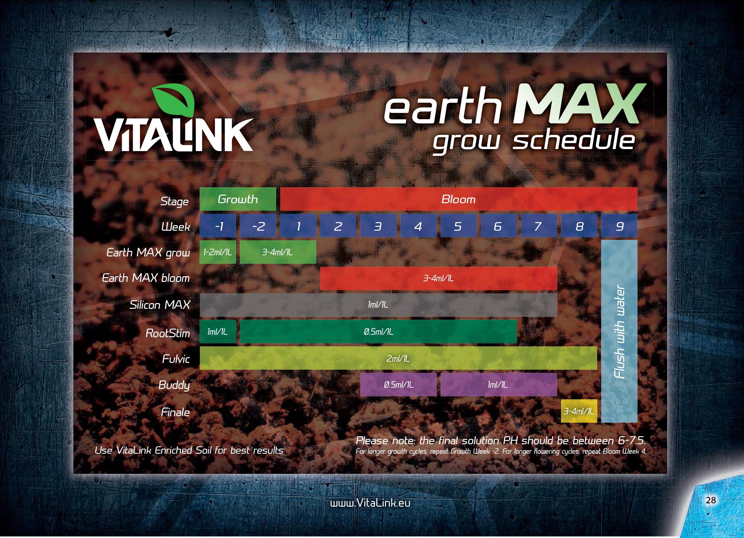 vitalink earth max chart