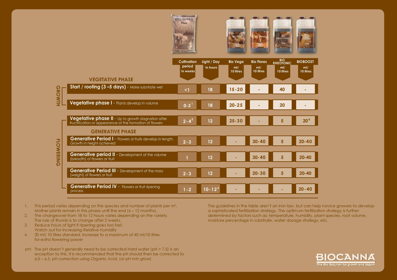 Biocanna Feeding Chart Astir Grows