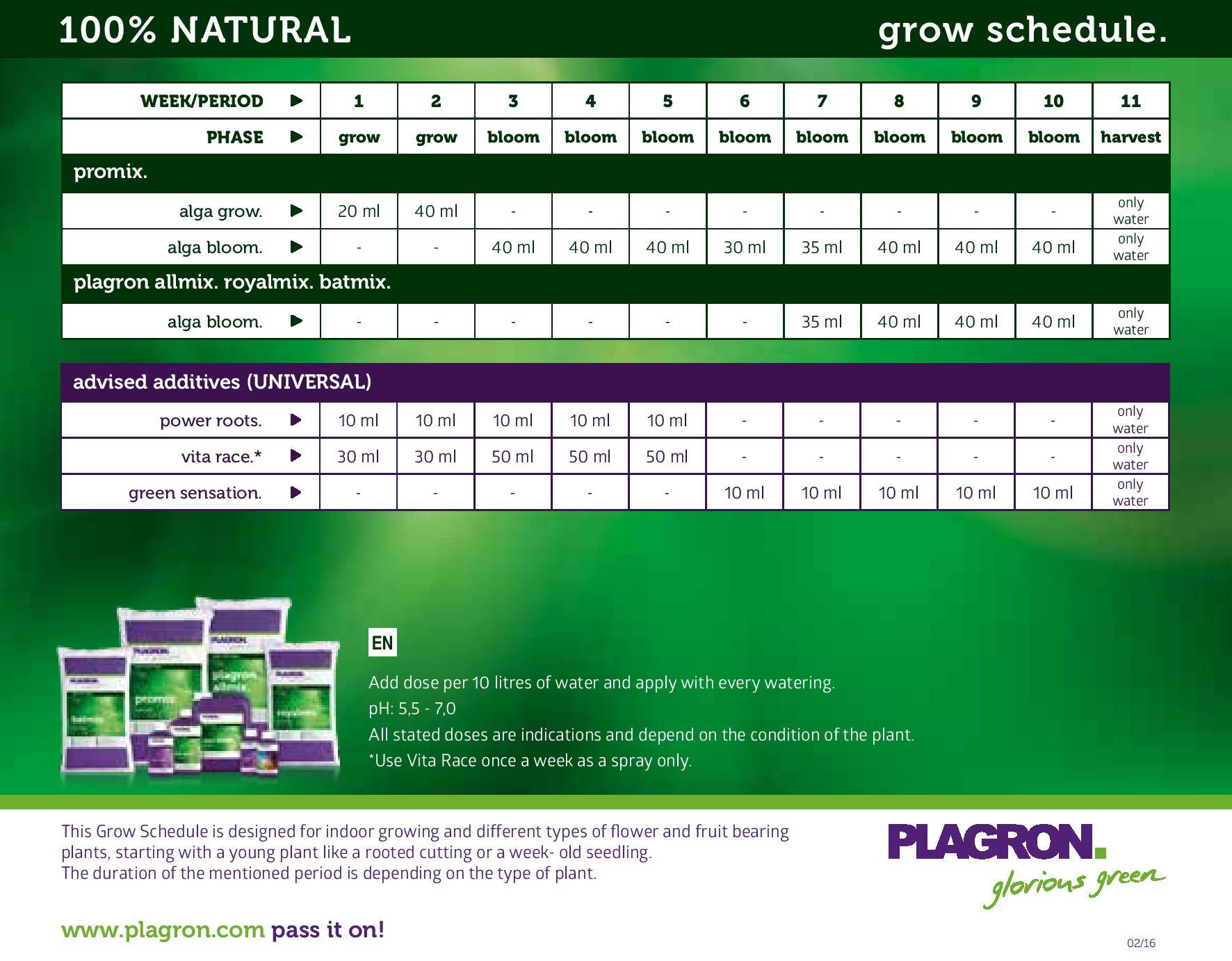Plagron feeding chart