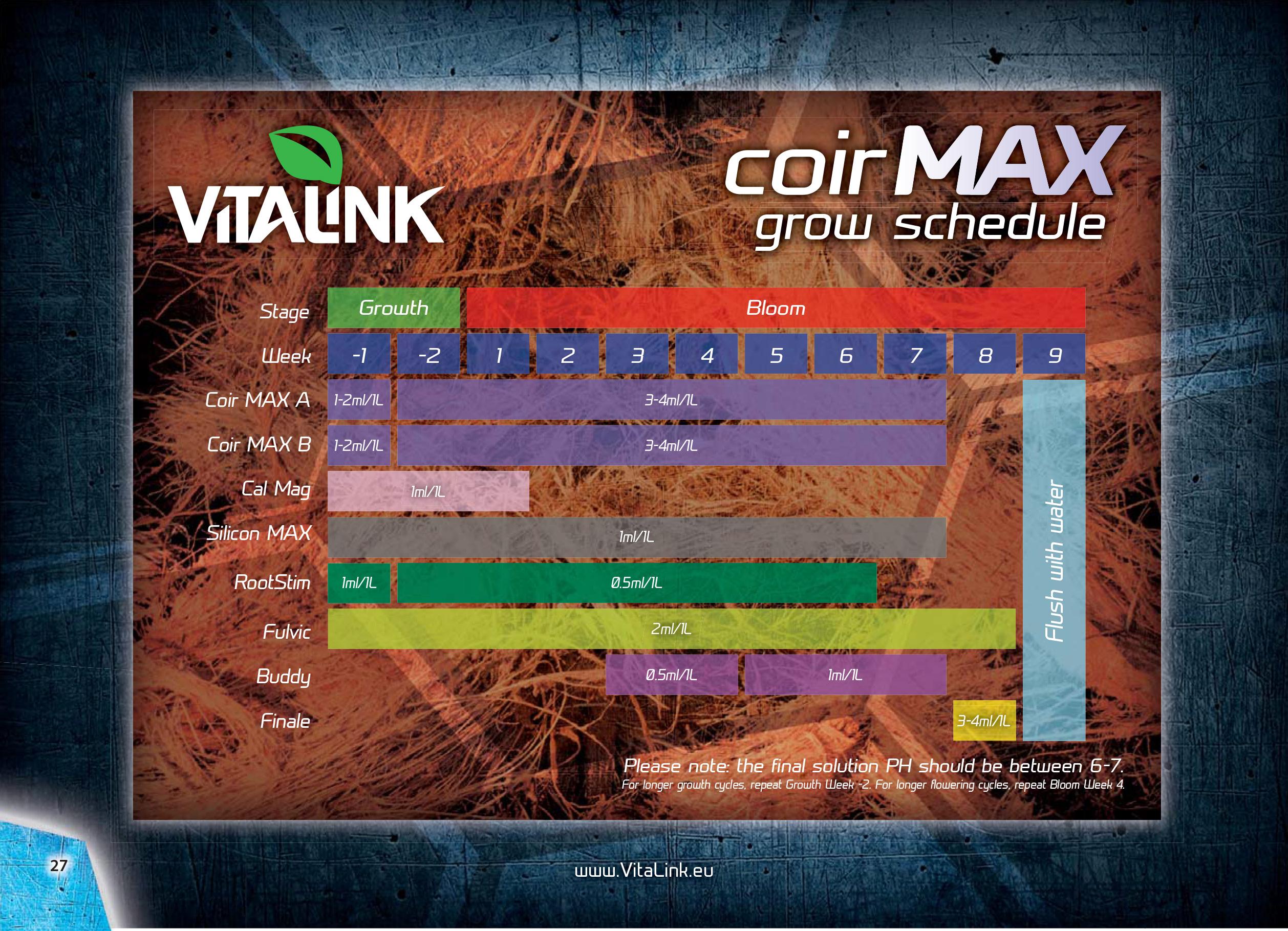 viralink coir chart