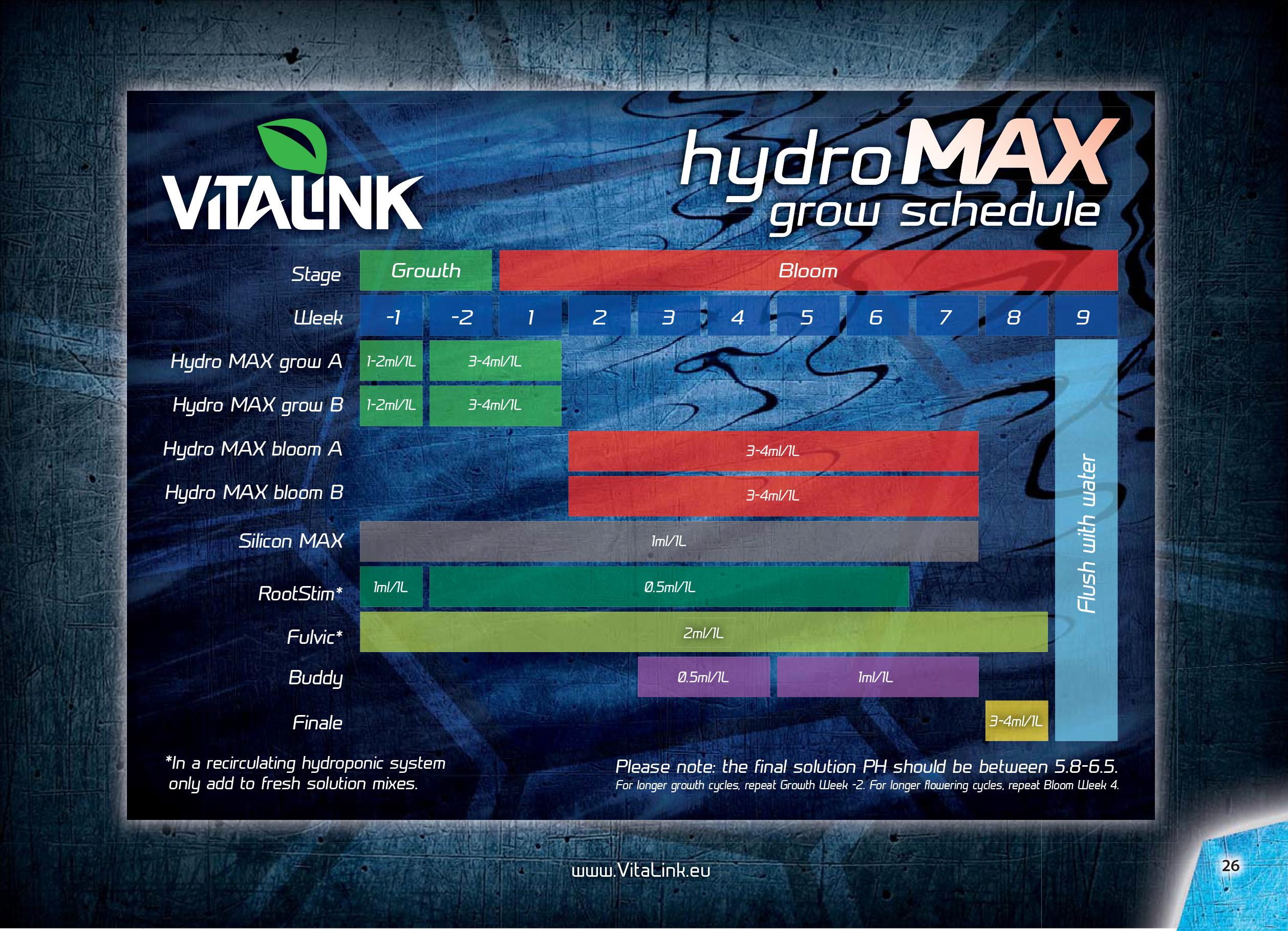 vitalink hydro chart