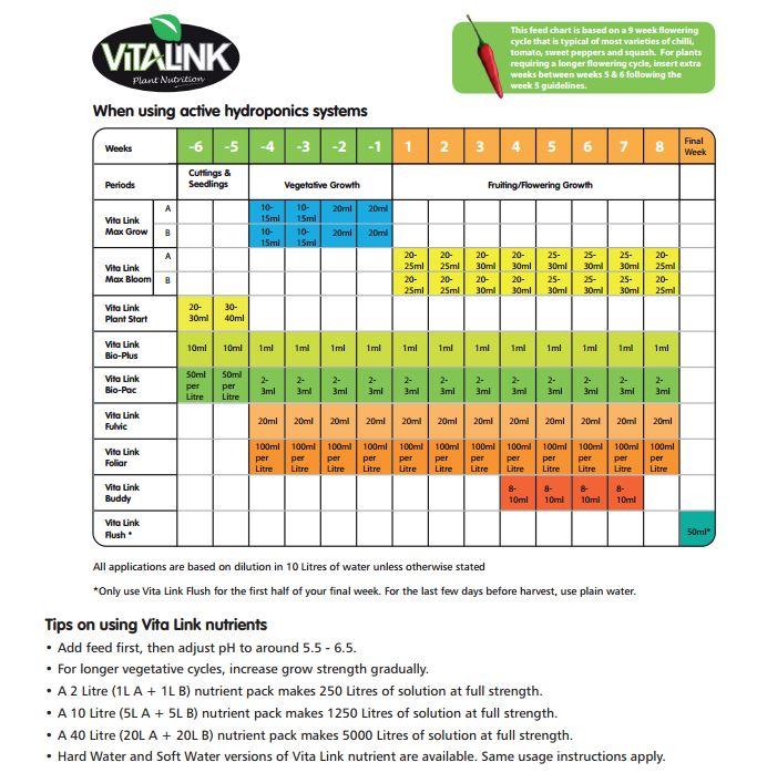 vitalink original chart
